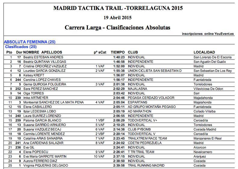 Clasificación femenina de la carrera larga de Torrelaguna