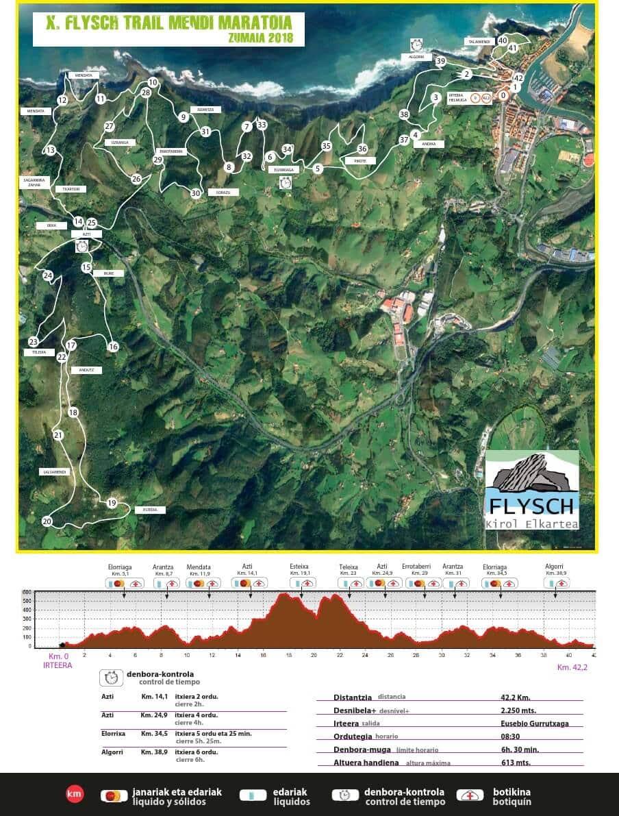 perfil zumaia flysch trail